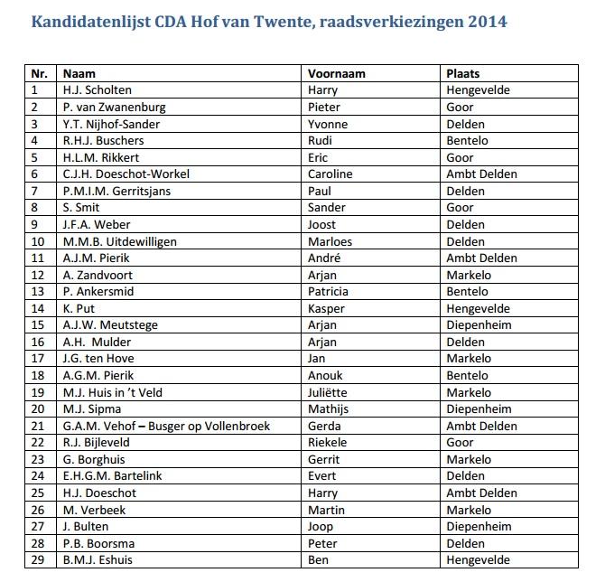 Update: Overzicht CDA-kandidaten online - Veel Deldenaren op lijst